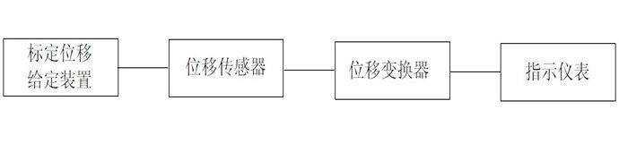 如何标定电涡流位移传感器
